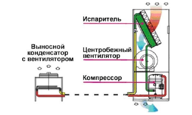 Схема промышленной системы вентиляции и кондиционирования прецизионного типа